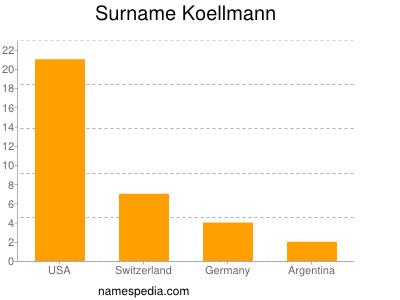 Surname Koellmann