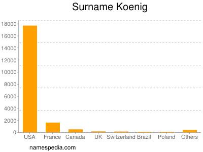Surname Koenig