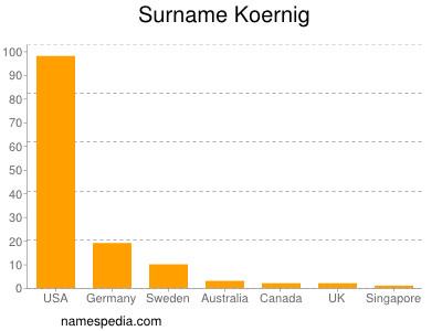 Surname Koernig