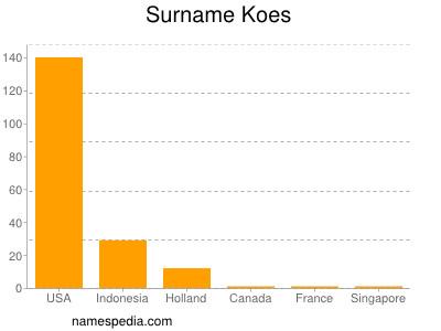 Surname Koes