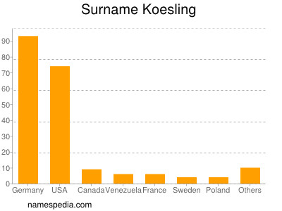 Surname Koesling