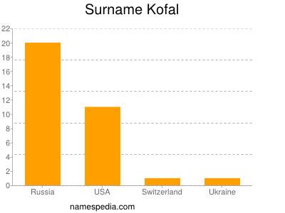Surname Kofal