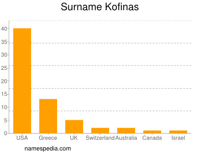 Surname Kofinas