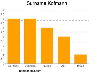 Surname Kofmann