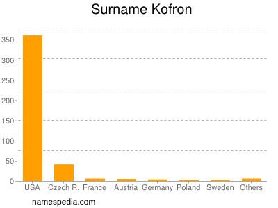 Surname Kofron