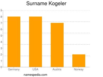 Surname Kogeler