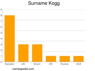 Surname Kogg