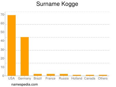 Surname Kogge