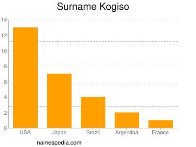 Surname Kogiso
