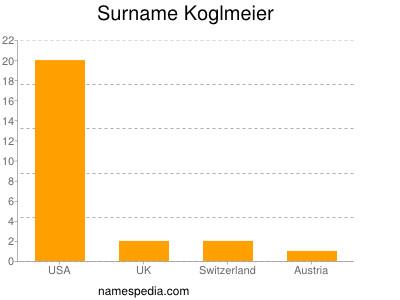 Surname Koglmeier
