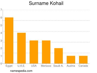 Surname Kohail