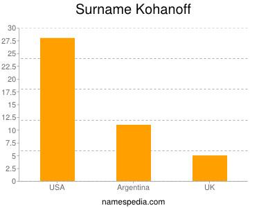 Surname Kohanoff