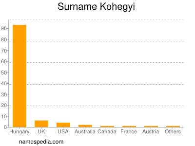 Surname Kohegyi