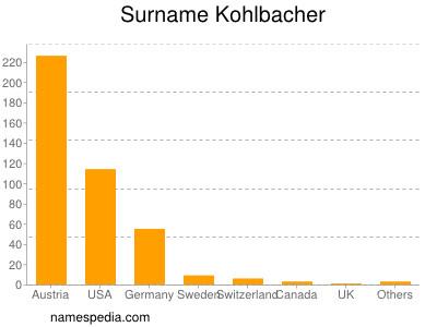 Surname Kohlbacher