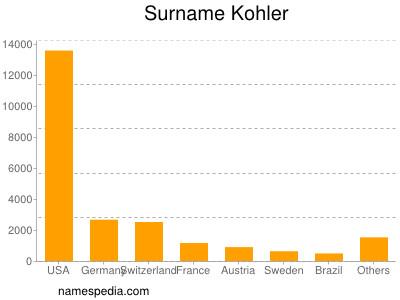 Surname Kohler