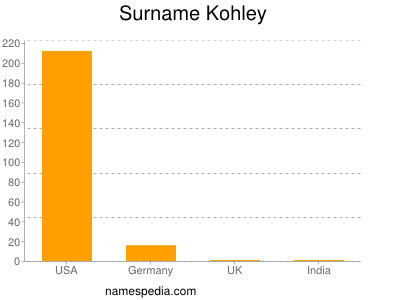 Surname Kohley