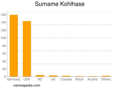 Surname Kohlhase