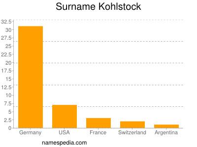 Surname Kohlstock
