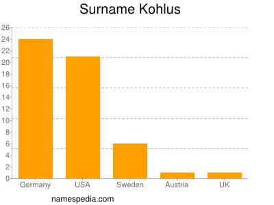 Surname Kohlus