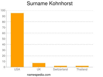 Surname Kohnhorst