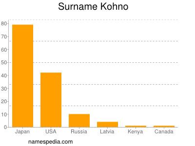 Surname Kohno