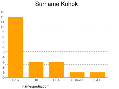 Surname Kohok