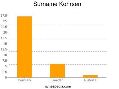 Surname Kohrsen