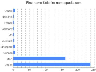 Given name Koichiro