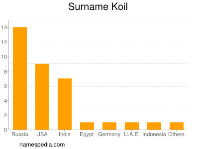 Surname Koil