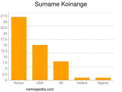 Surname Koinange