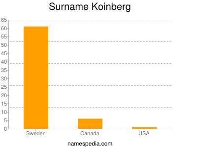 Surname Koinberg