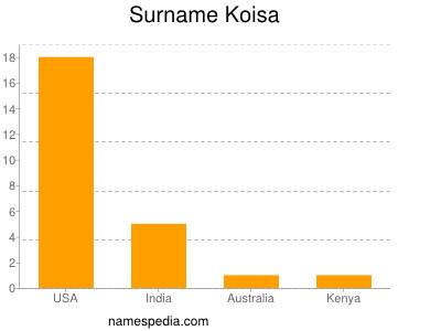 Surname Koisa