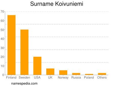 Surname Koivuniemi