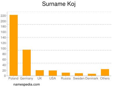 Surname Koj