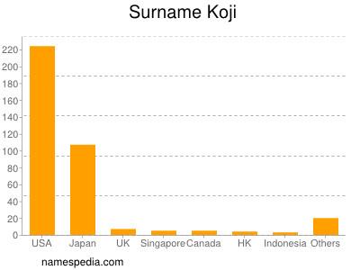 Surname Koji