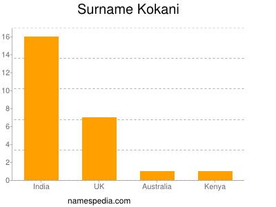 Surname Kokani