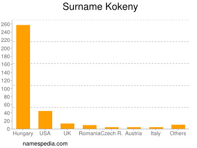 Surname Kokeny