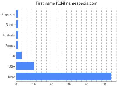 Given name Kokil