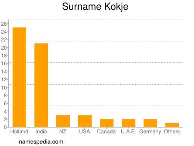 Surname Kokje