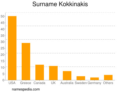 Surname Kokkinakis