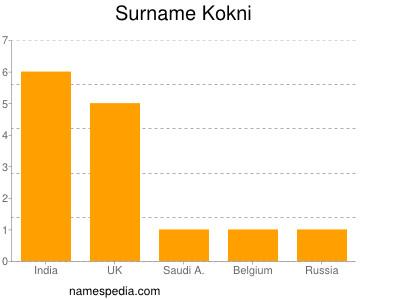 Surname Kokni
