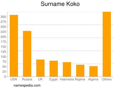 Surname Koko