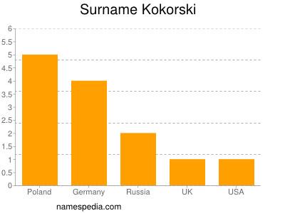 Surname Kokorski