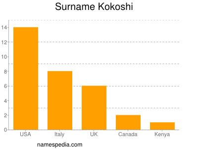 Surname Kokoshi