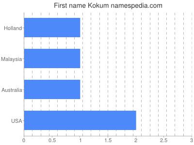 Given name Kokum