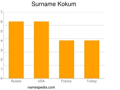 Surname Kokum