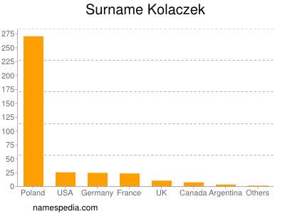 Surname Kolaczek