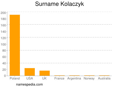 Surname Kolaczyk