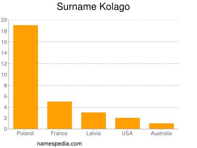 Surname Kolago