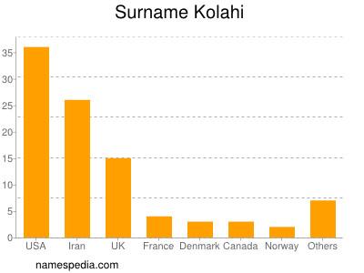 Surname Kolahi